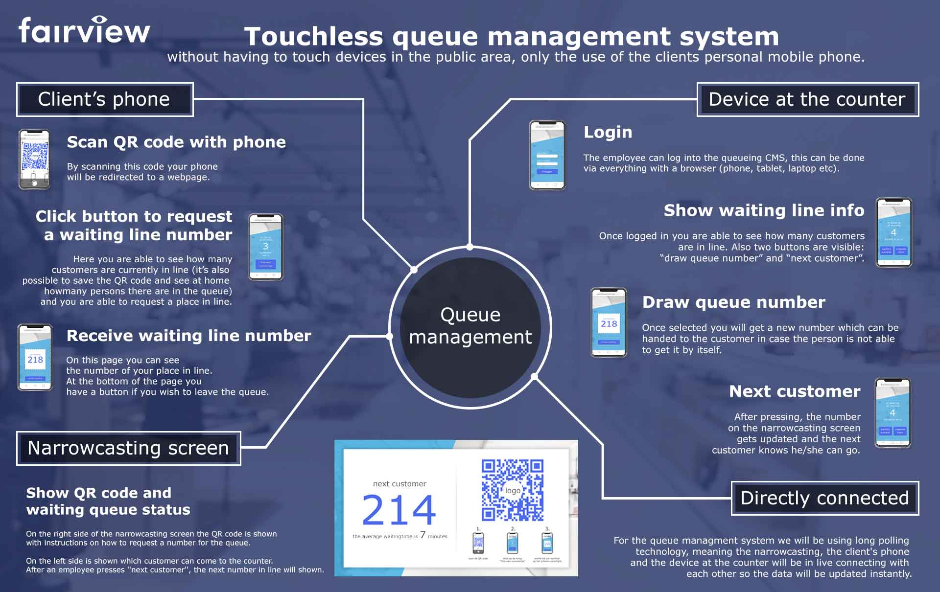2queue_managment_infographic_english_fairview_small