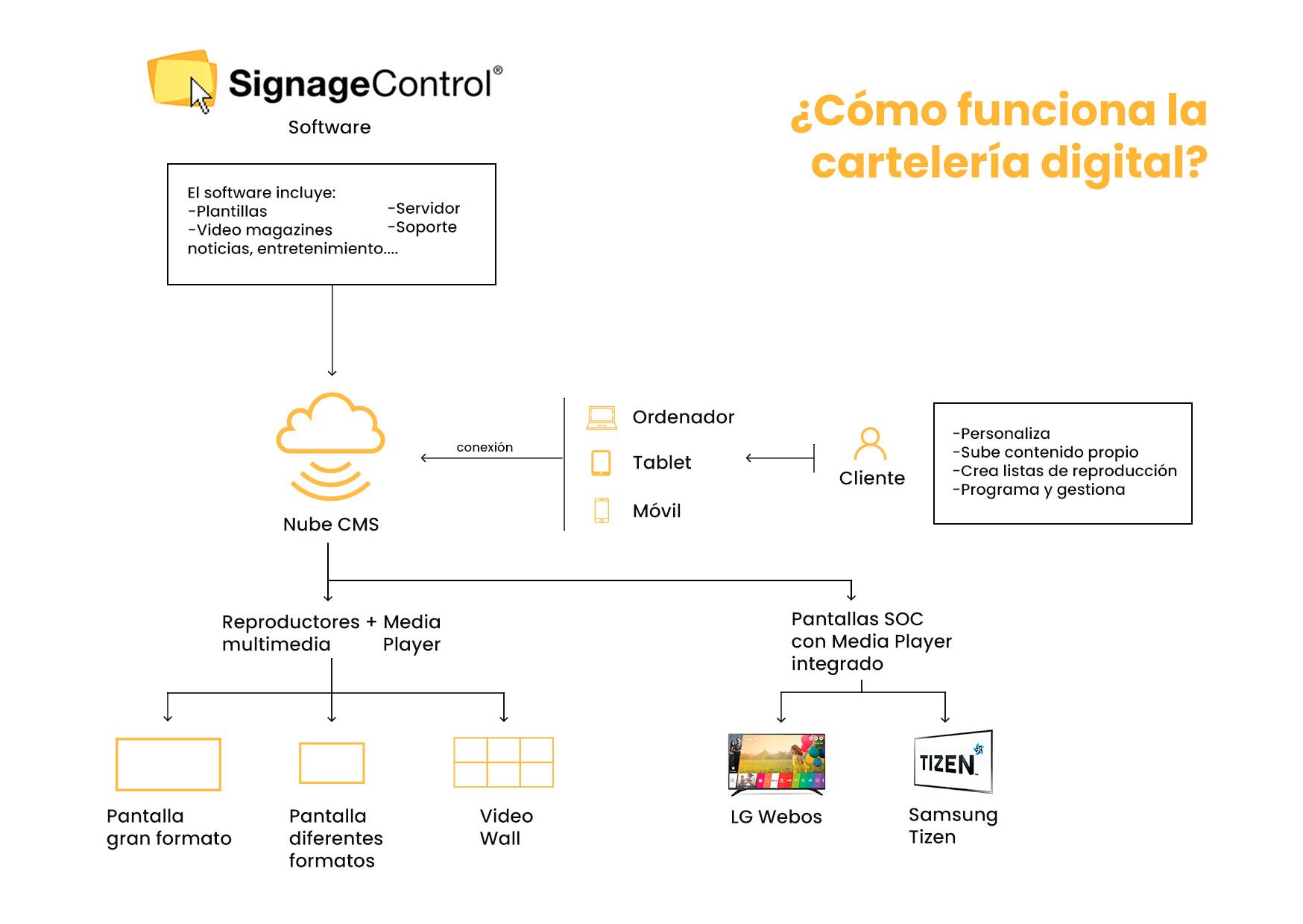 como-funciona-la-señalizacion-carteleria-digital-signage-signagecontrol